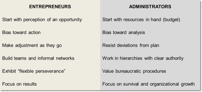 entrepreneur vs administrator