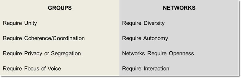 groups vs networks