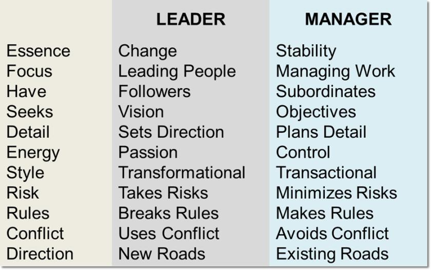 leader v mgr