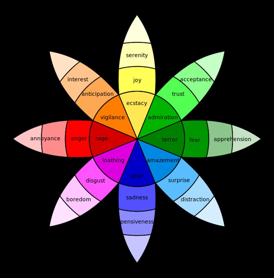 Plutchik's Wheel of Emotions