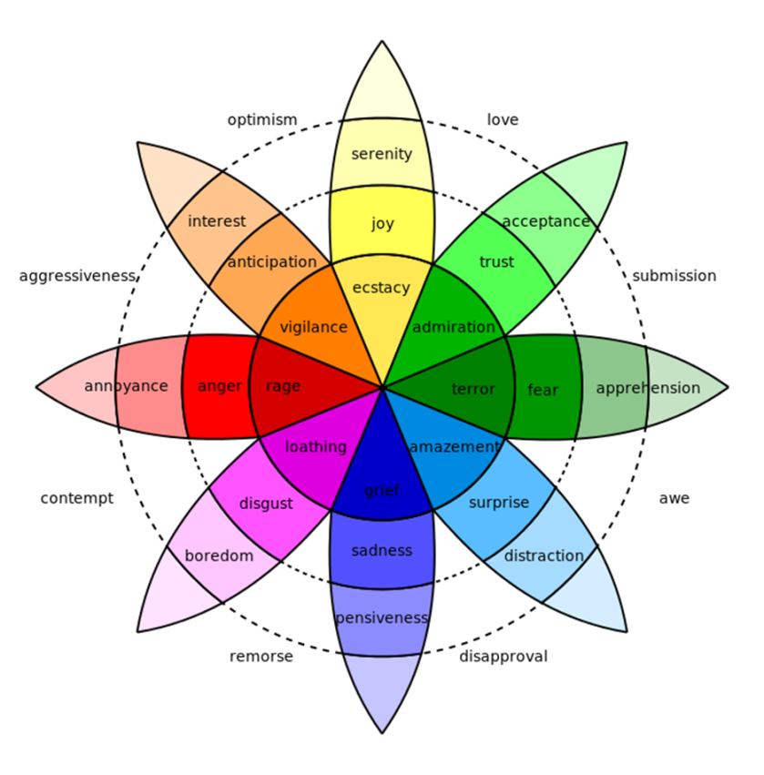 Plutchik's Wheel of Emotions