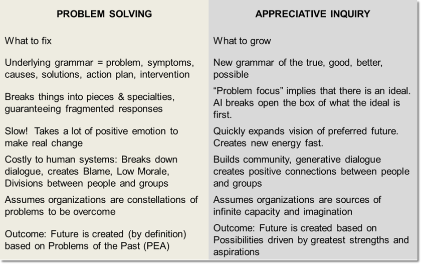 problem solving vs AI