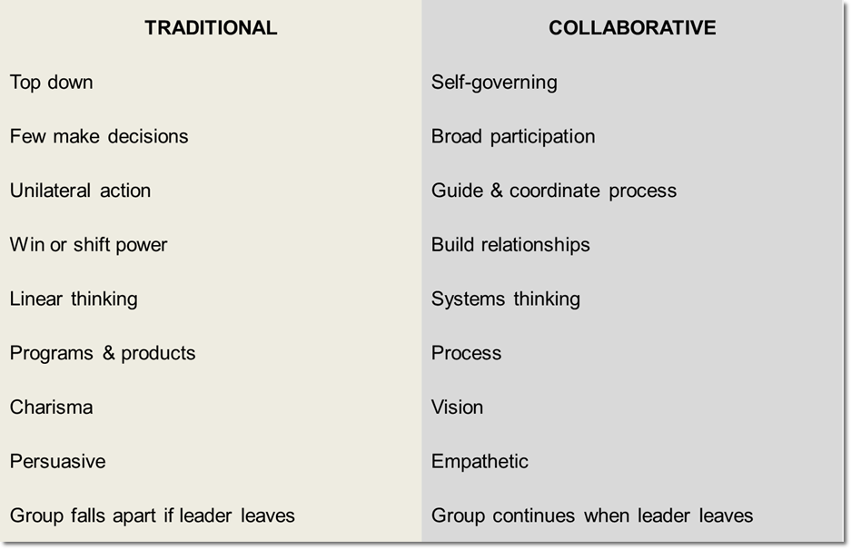 Traditional Versus Collaborative Leadership – Leading ...