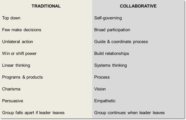 traditional vs collaborative leadership