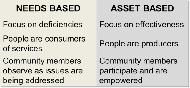 asset vs need
