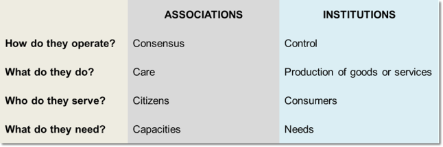 associations vs institutions