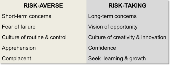 risk-averse vs risk-taking