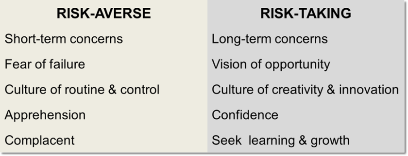risk-averse vs risk-taking