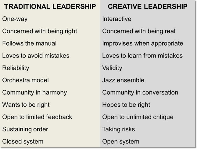 traditional vs creative leadership