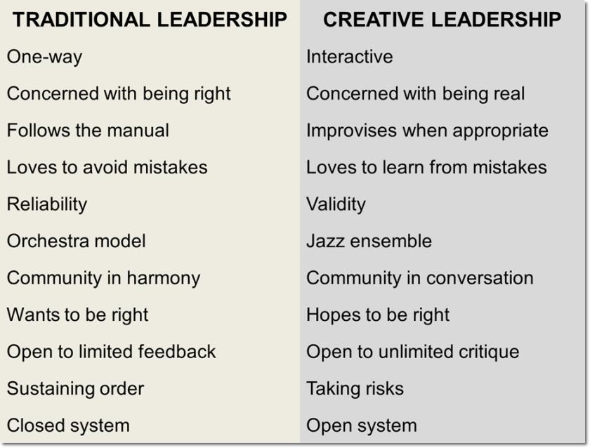 traditional vs creative leadership
