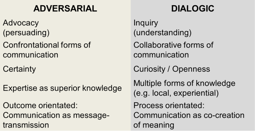 adversarial vs dialogic communication