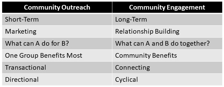 community outreach vs community engagement